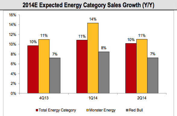 energy projected growth, '14