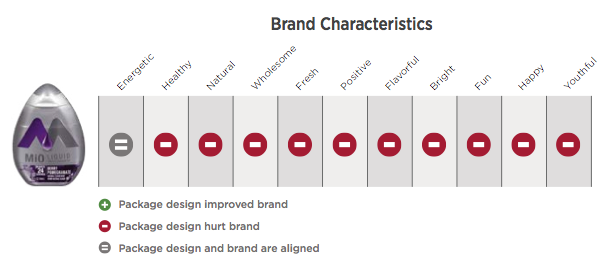 mio design ranks