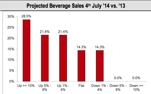 project bev sales, wells fargo
