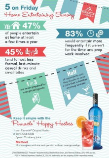Pinnacle Vodka Home Entertaining Survey