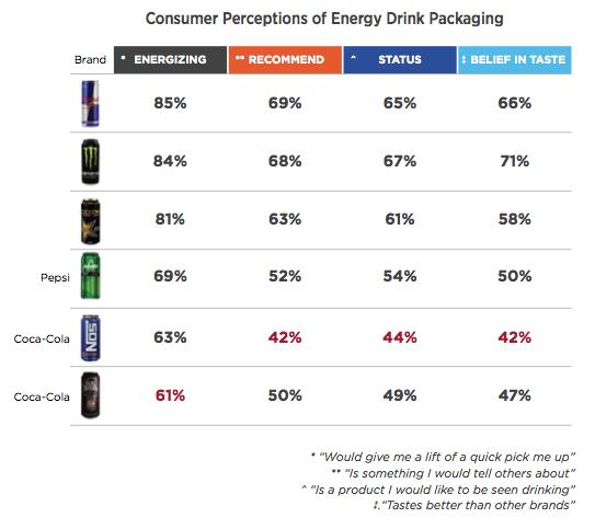 energy drinks, affinnova