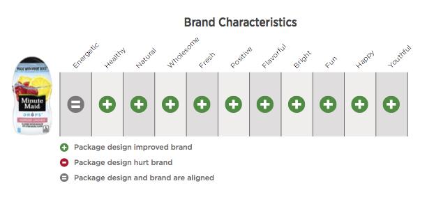 mm drops design ranks