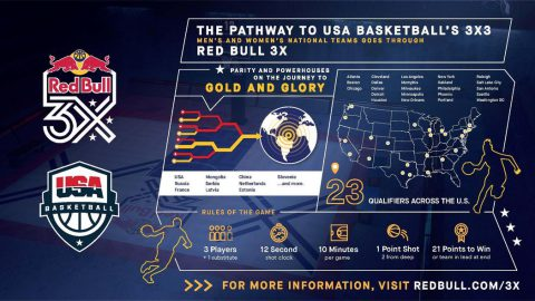 Red Bull and USA Basketball Announce Partnership - BevNET com