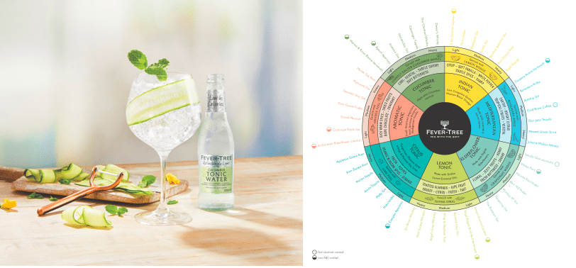 Fever-Tree Mixers Announces New Refreshingly Light Cucumber Tonic