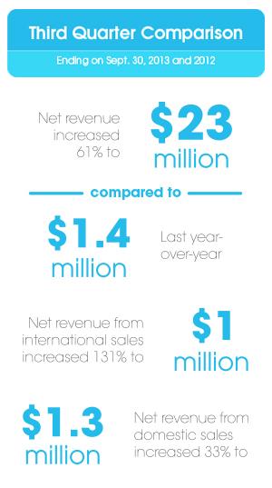 Source: Celsius Holdings Quarterly Report